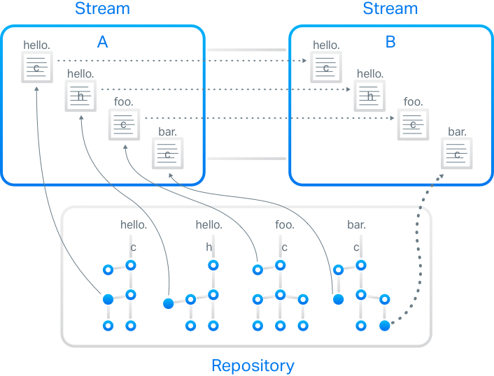 Stream-based architecture accelerates software delivery